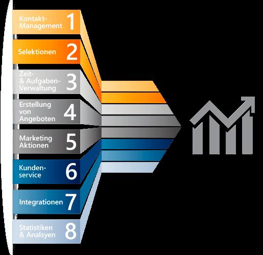 Grafik CRM-Bausteine zur Zielführung