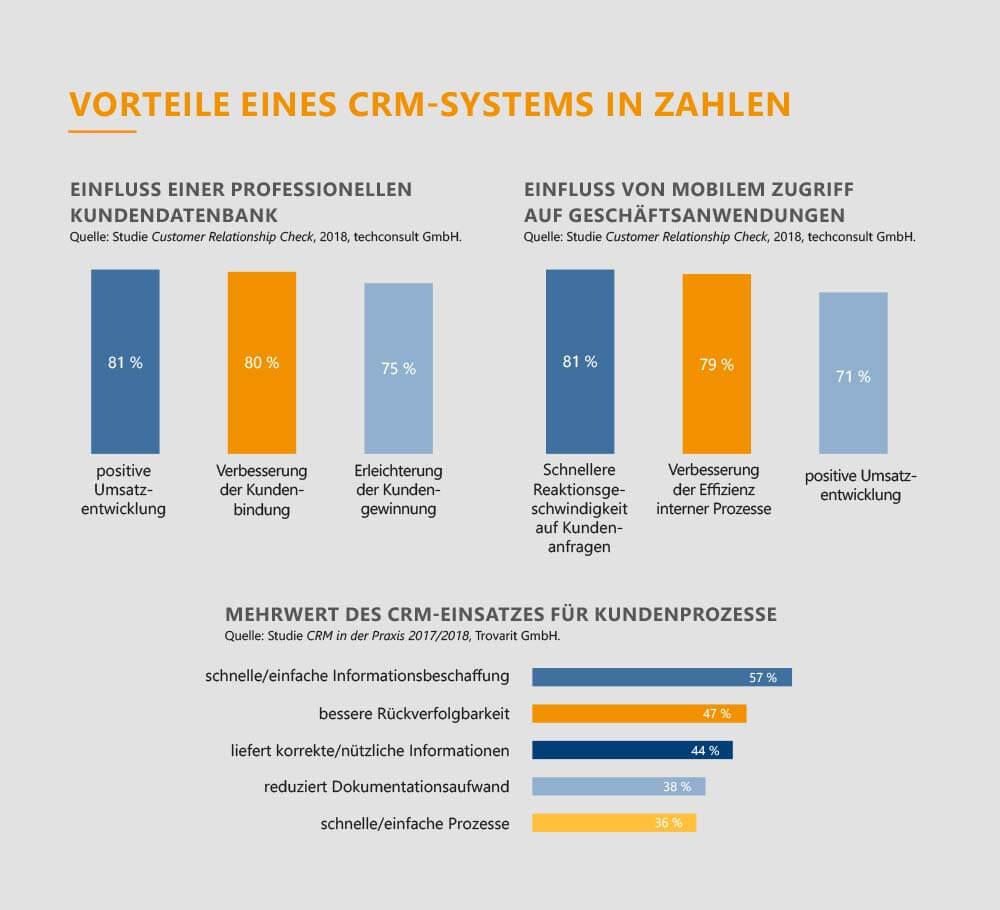 Schaubild_CRM-Vorteile_GEDYS-IntraWare