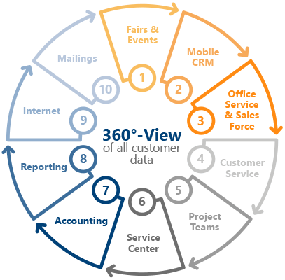 360-View to all customer data