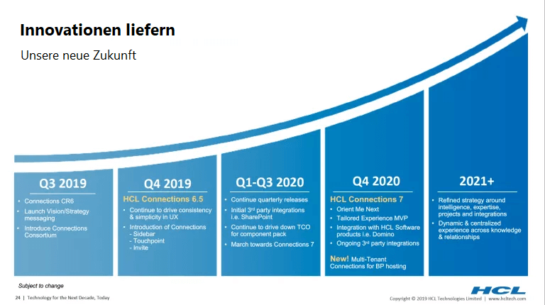 HCL Connections Roadmap