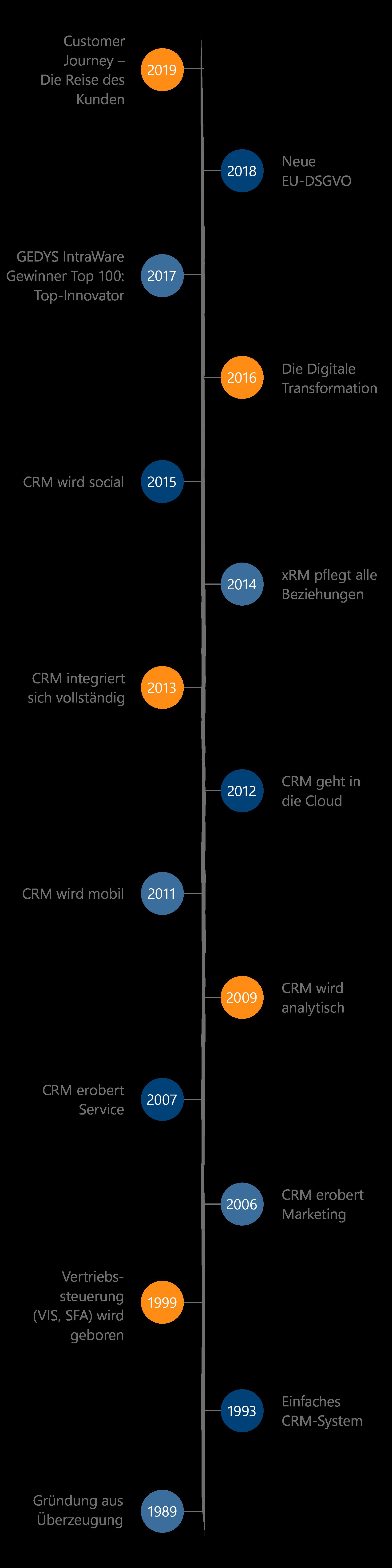 Zeitstrahl - CRM Zeitreise - 30 Jahre