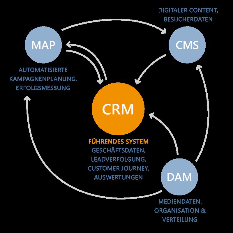 Die 4 Marketing Tools