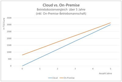 GEDYS IntraWare: Grafik zu Kosten On-Prem vs Cloud