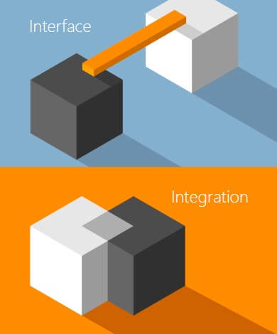 Interface oder Integration, Schaubild, GEDYS-IntraWare