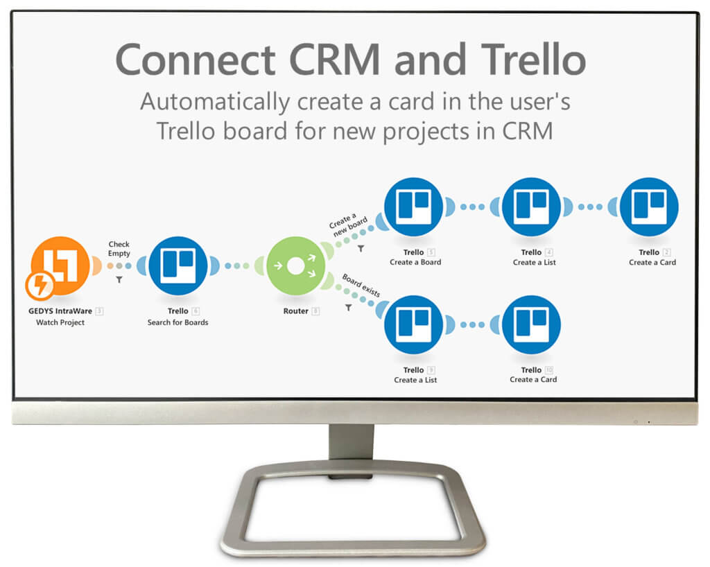CRM and collaboration tools: Integromat connects GEDYS IntraWare CRM and Trello